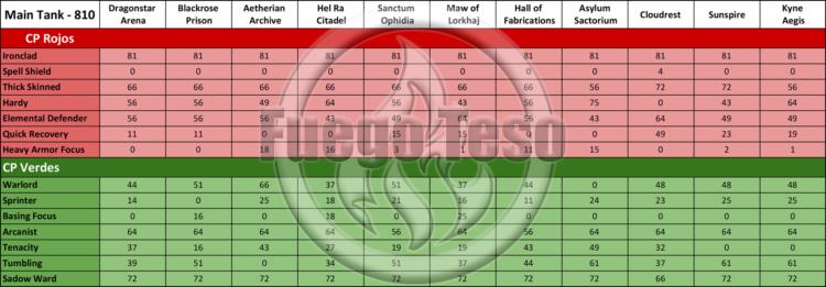 810 Puntos de Campeón para Main Tank